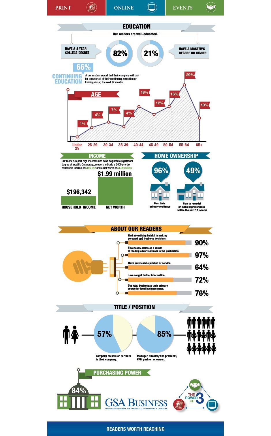 2012-GSA-Demographics-Web