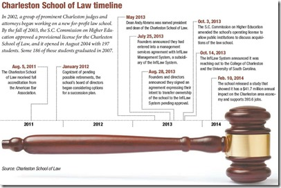 Click for larger image -- Charleston School of Law timeline